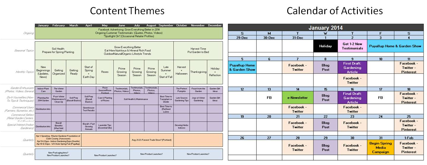 Content Planning Strategy The Galvanizing Group Portland OR - Newsletter content planning template
