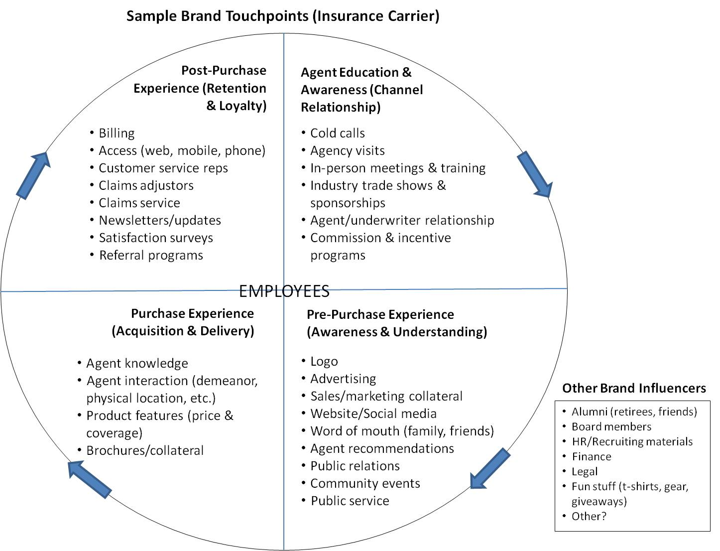 Brand Touchpoint Wheel