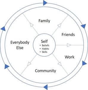 Circle of Connection